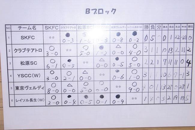 Bブロック試合結果