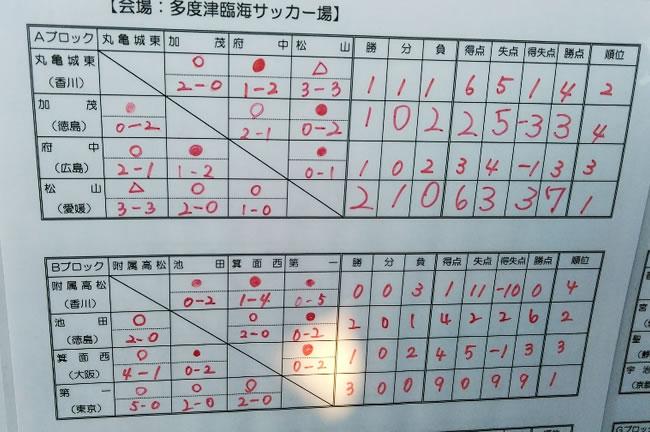 予選リーグ結果、1位トーナメント進出